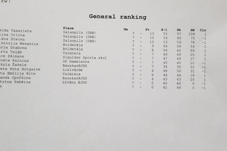 73.LSSS turnīra rezultāti pilnās tabulas (atjaunots 06.07 @08:13)